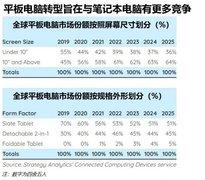 全球平板电脑销量自2014年来首次增长,56%超过10英寸屏幕