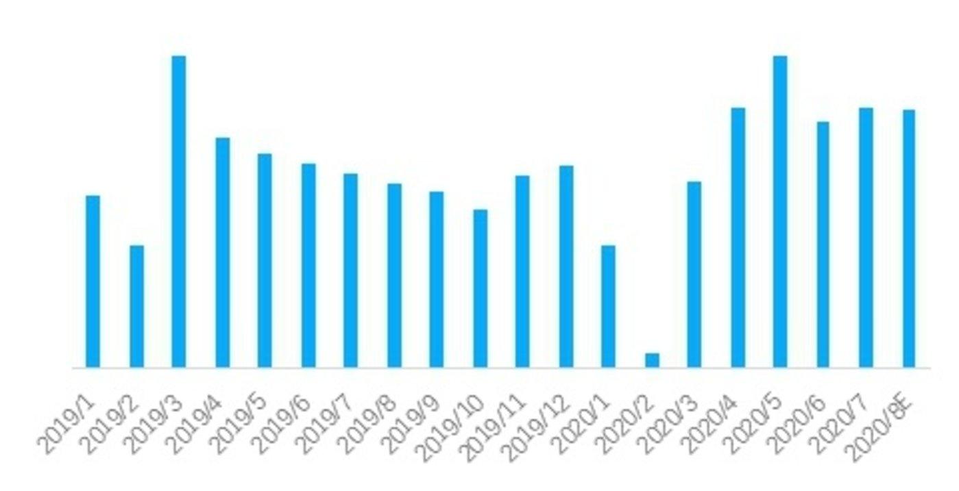重点18城链家二手房实时成交总量走势,数据来源:贝壳研究院