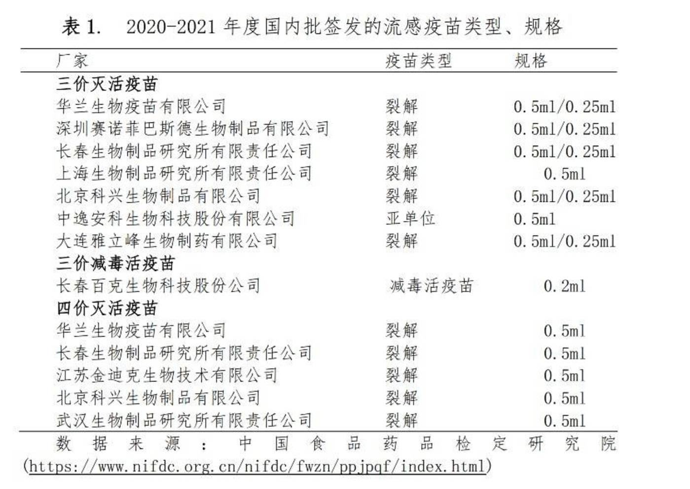 △截图来自:《中国流感疫苗预防接种技术指南(2020-2021)》