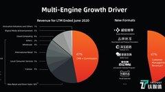阿里巴巴过去12个月总收入同比增长34%,新业务将成主要驱动力