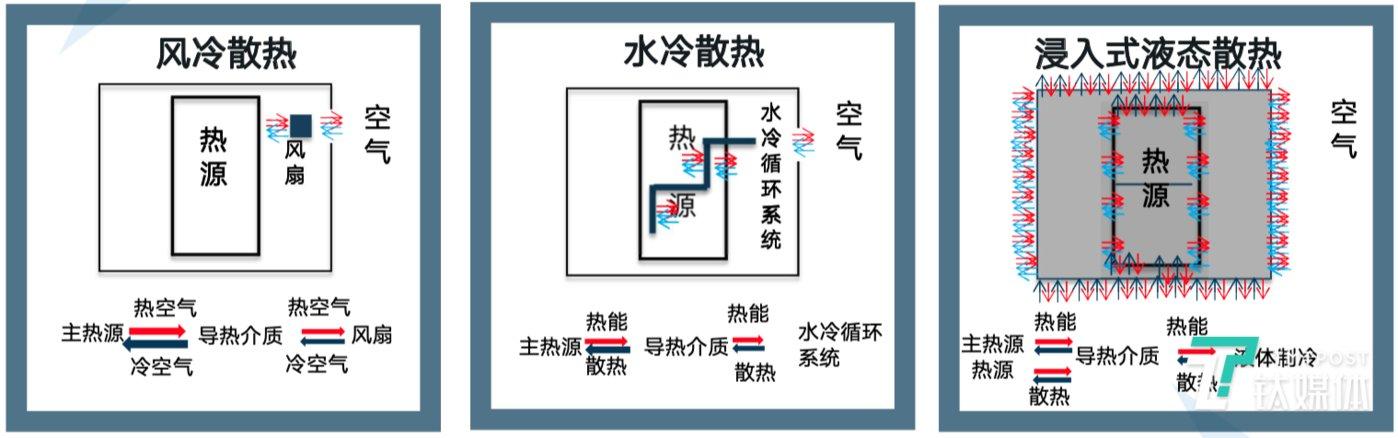 图示1/2为传统散热方式,图示3为浸入式液态散热方式