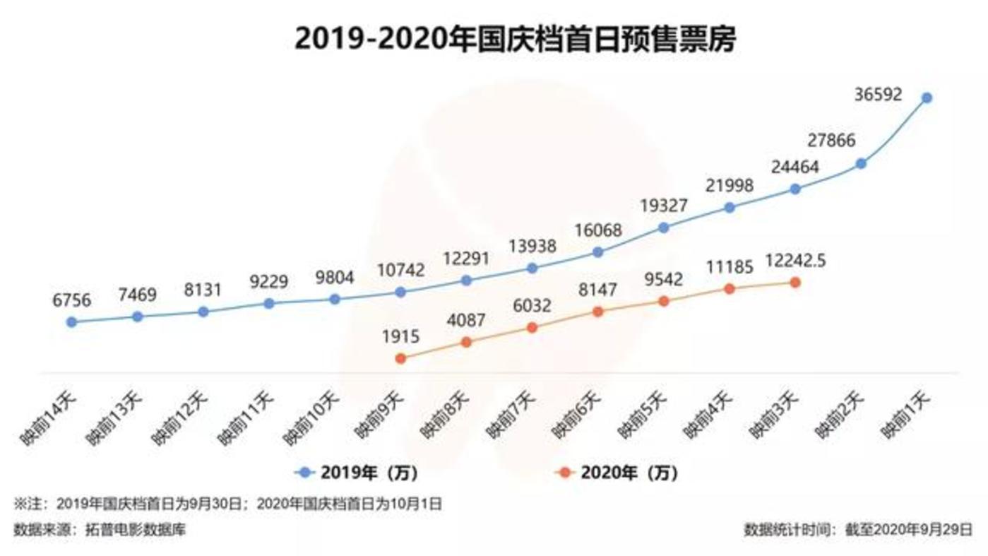 2019年与2020年国庆档首日预售票房对比