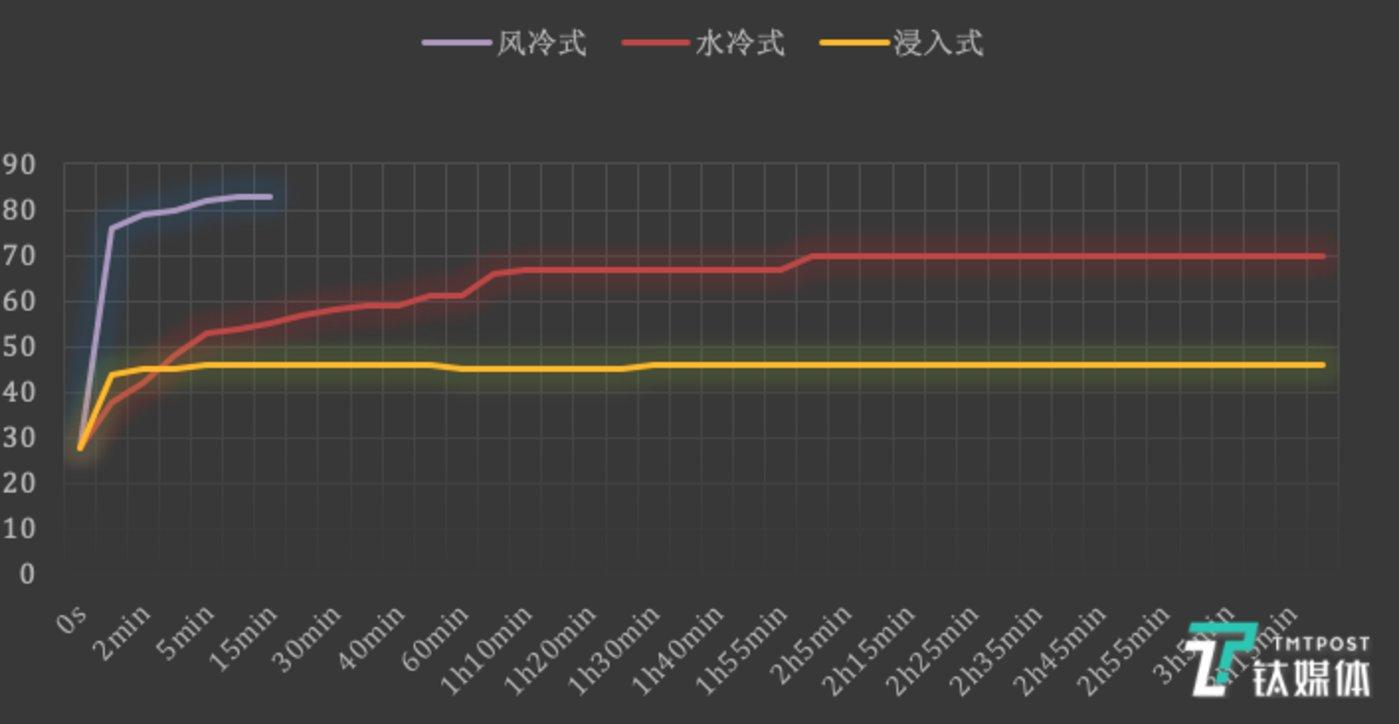 散热数据对比图
