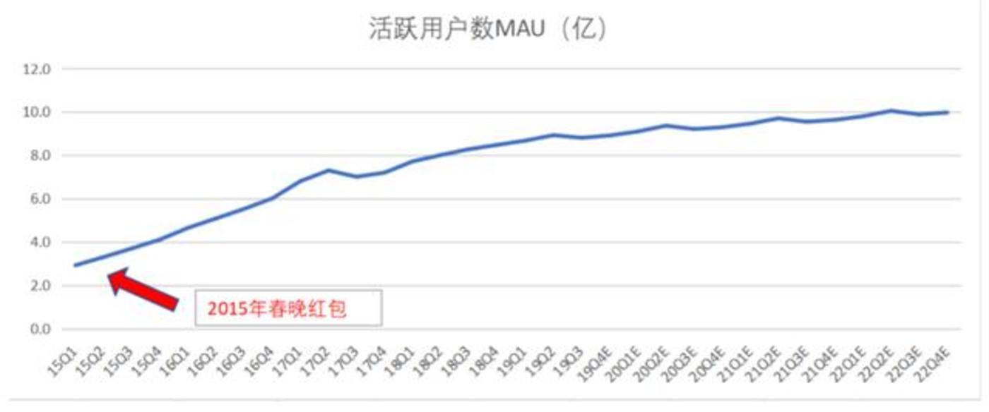 微信支付用户增长趋势(Quest Mobile,华创证券)