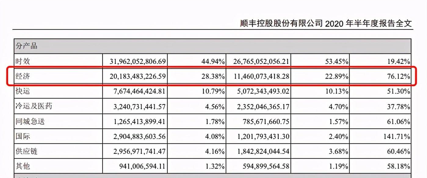 图源:顺丰2020年中期财报