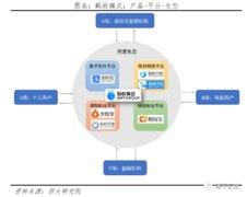 """任泽平团队刊文解码蚂蚁:""""爆款产品、开放平台、打造生态""""三步走"""