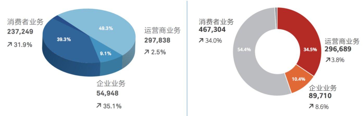 华为各项业务占比情况 2017年(图左)和2019年(图右)对比
