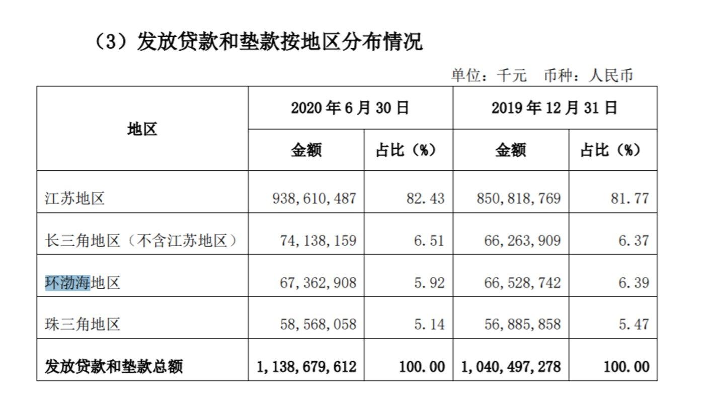 资料来源:江苏银行2020半年报