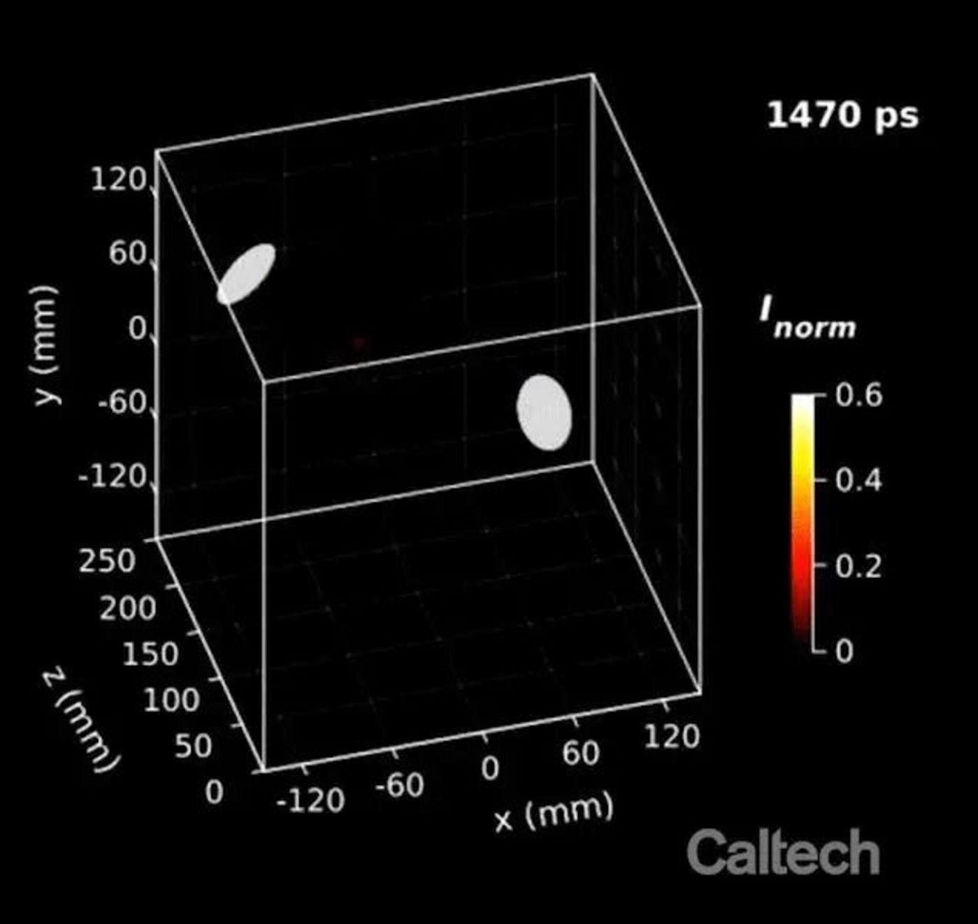 图 3D 视频显示激光脉冲穿过激光散射介质并从反射表面反射回来(来源:加州理工学院)
