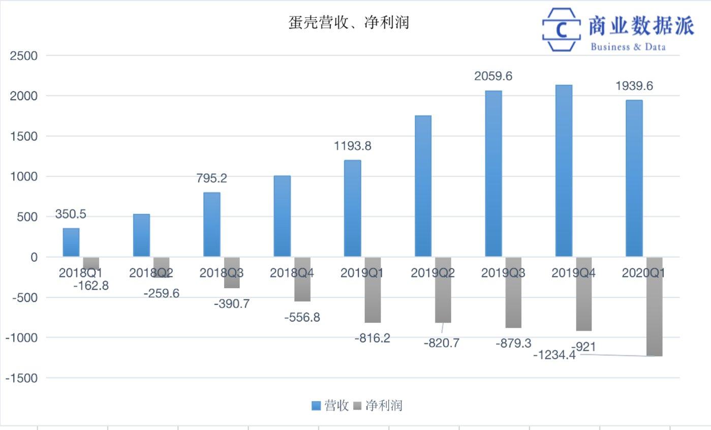 (数据来源:蛋壳招股书、财报,制图:商业数据派)