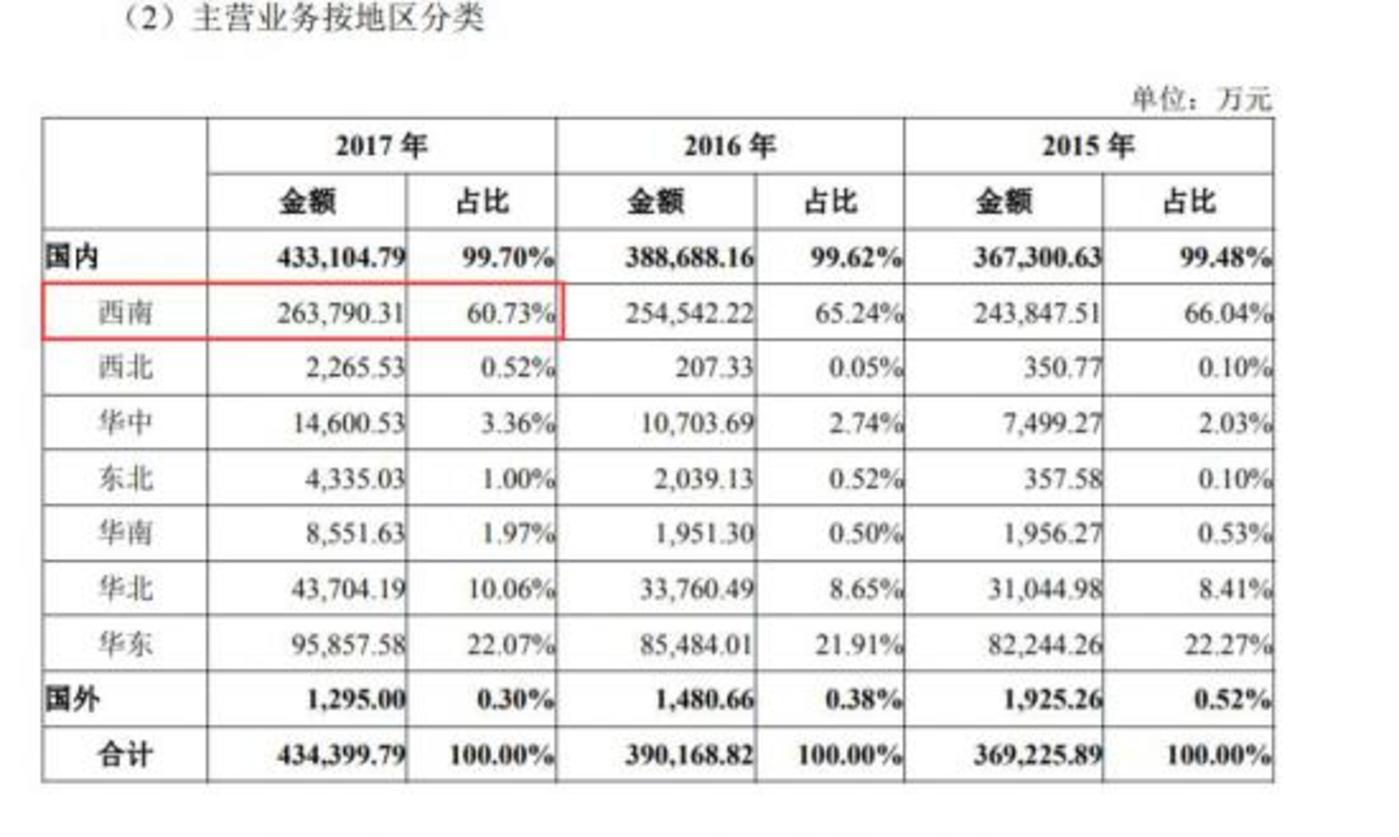 (数据来源:新希望乳业IPO招股书)