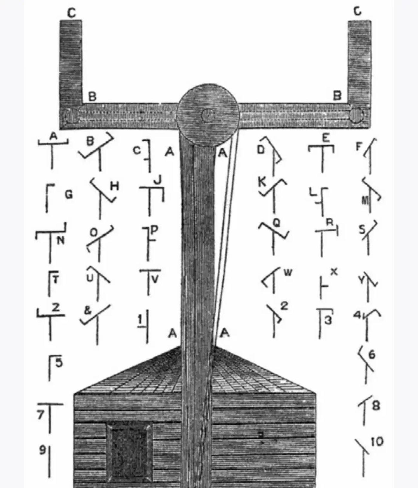 查普型观感电报,用不同的转动臂位置来代表不同的字母。转动臂被放置于塔尖之上,由一名室内操作人员控制其转动