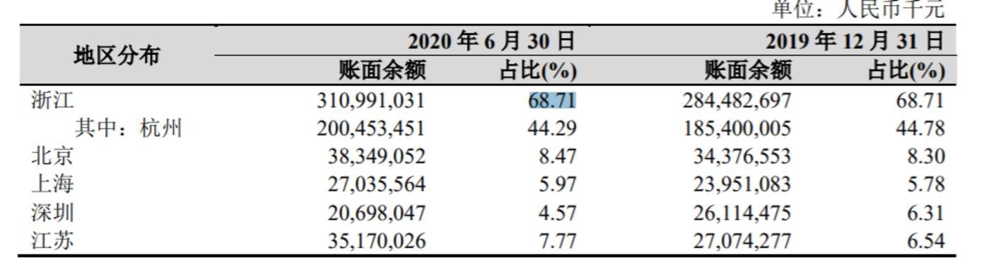 资料来源:杭州银行2020半年报