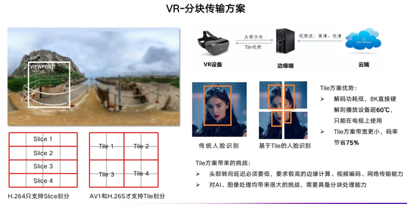 VR块传输方案