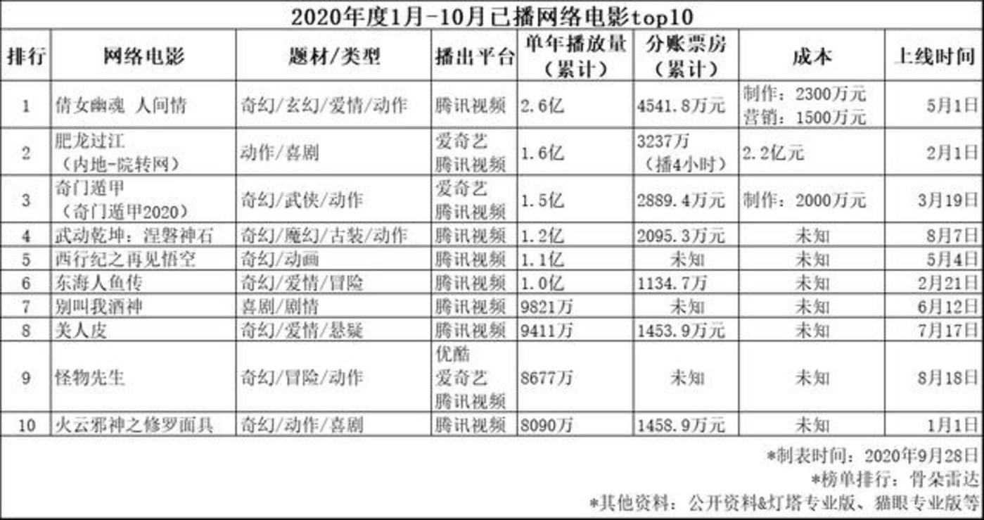 """(截止到10月前,本年度网络电影top10中,""""奇幻""""类型网络电影占8部)"""
