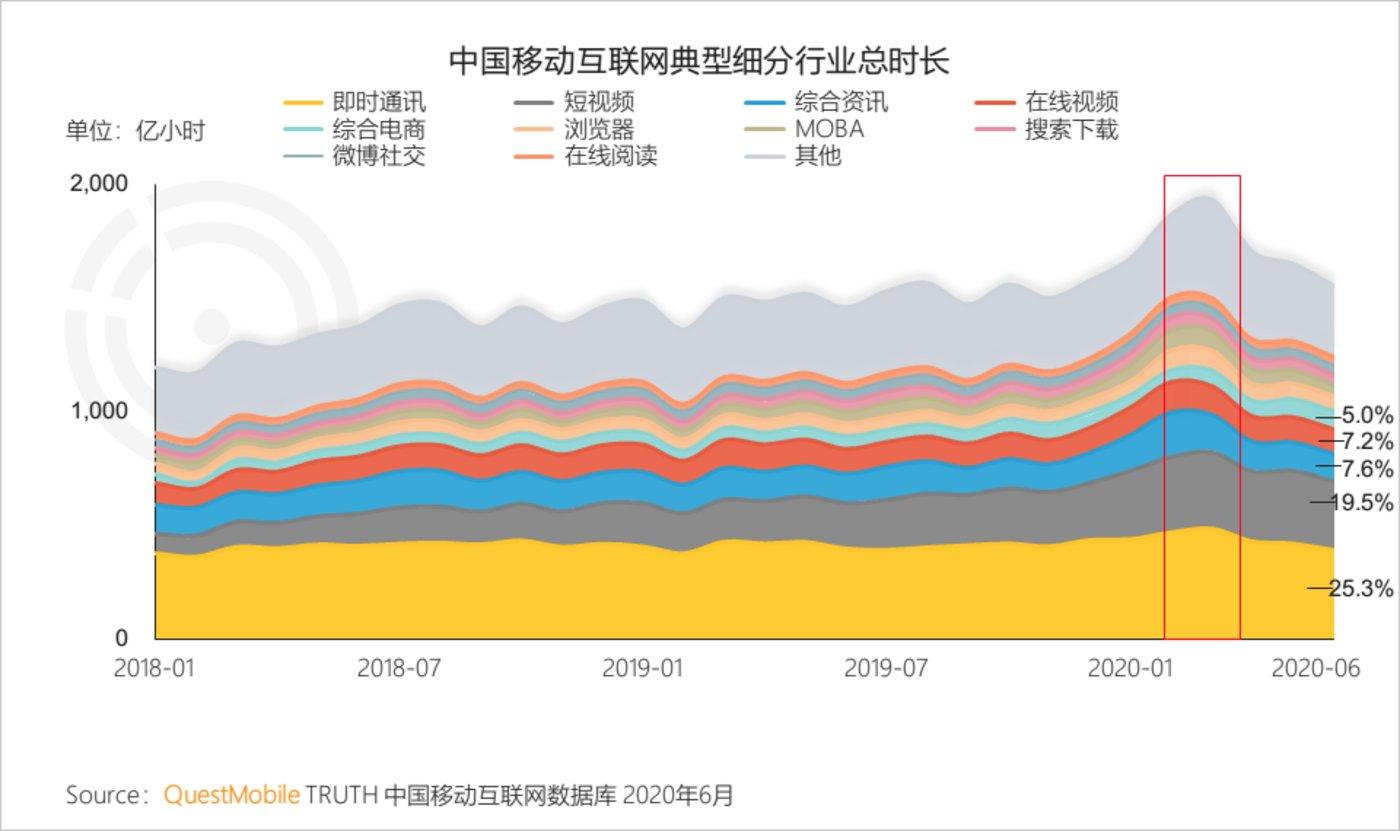 图片来源:《2020中国移动互联网半年度报告》