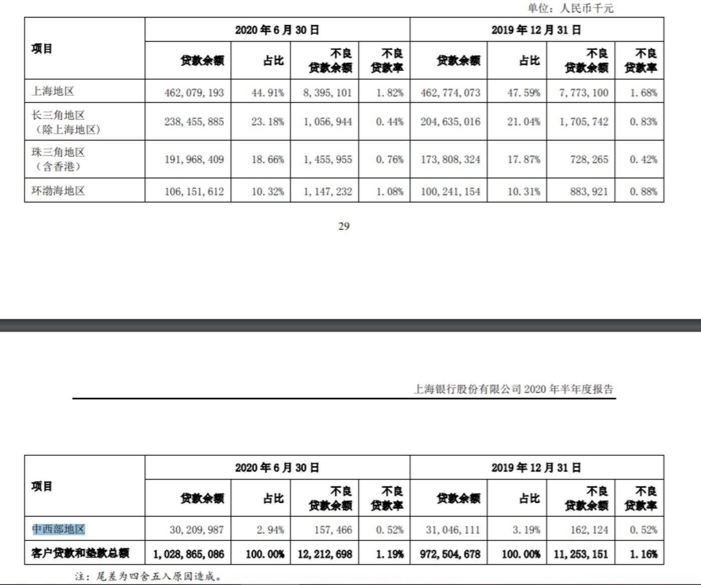 资料来源:上海银行2020半年报