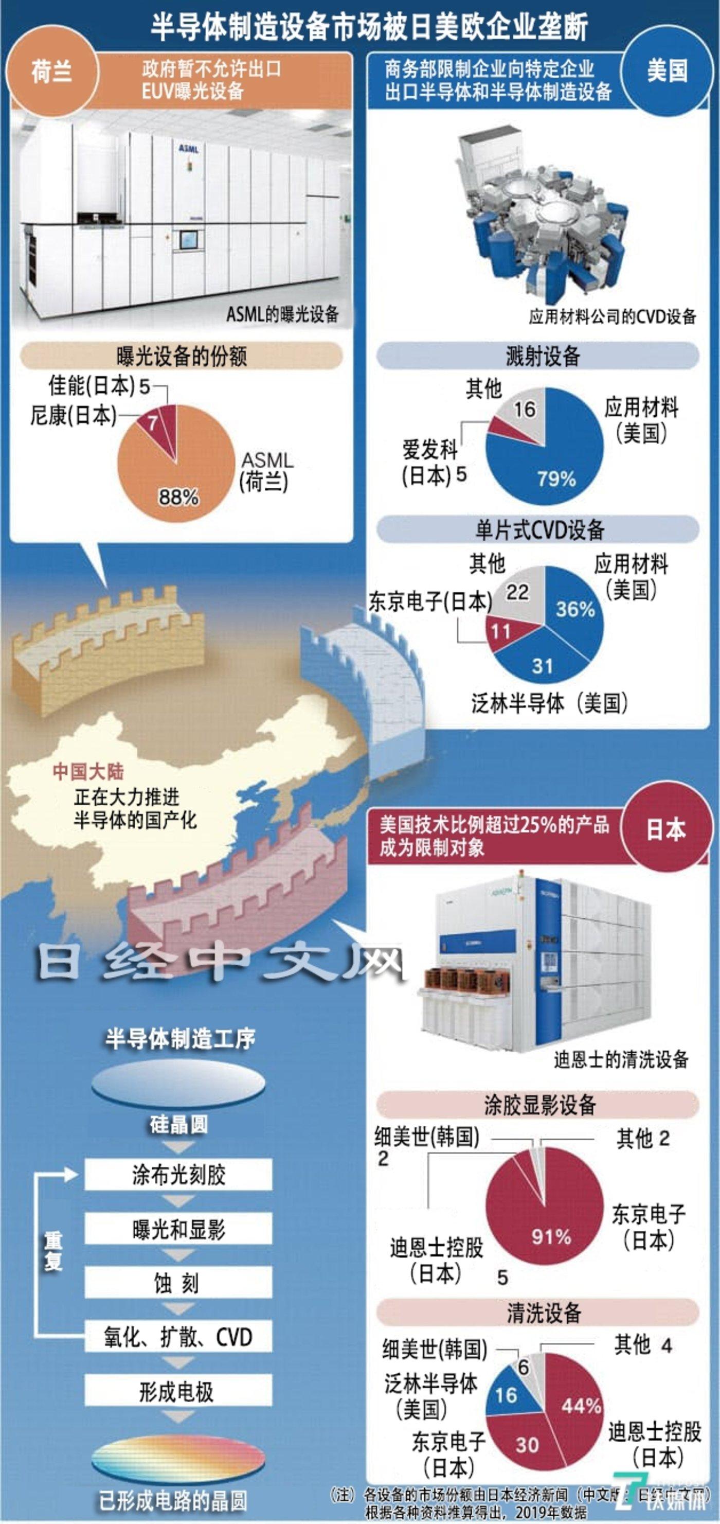 半导体设备和材料区域划分路径(来源:日经中文网)