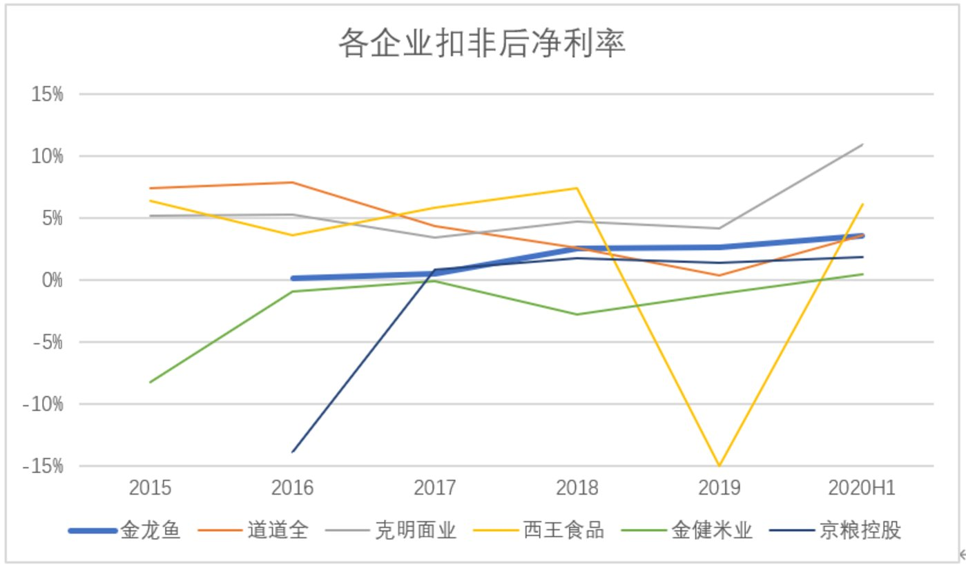 ▲京粮控股2015年扣非后净利率为-89.1%,为了图表可读性已剔除