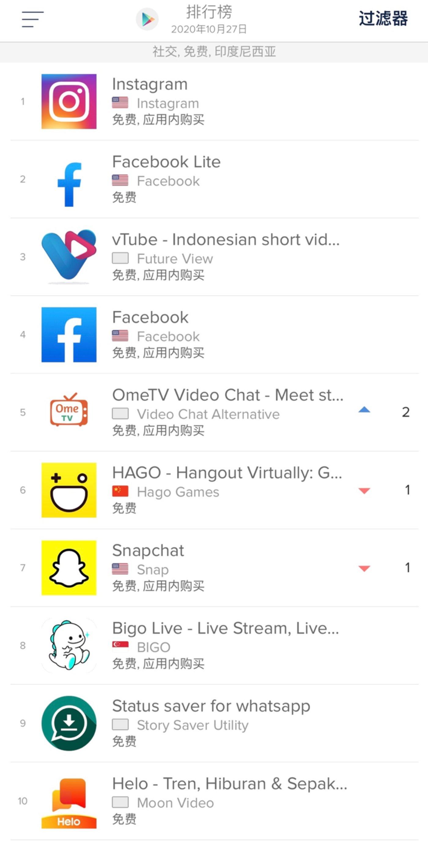 Helo在印尼社交免费排行榜中排名第十/AppAnnie