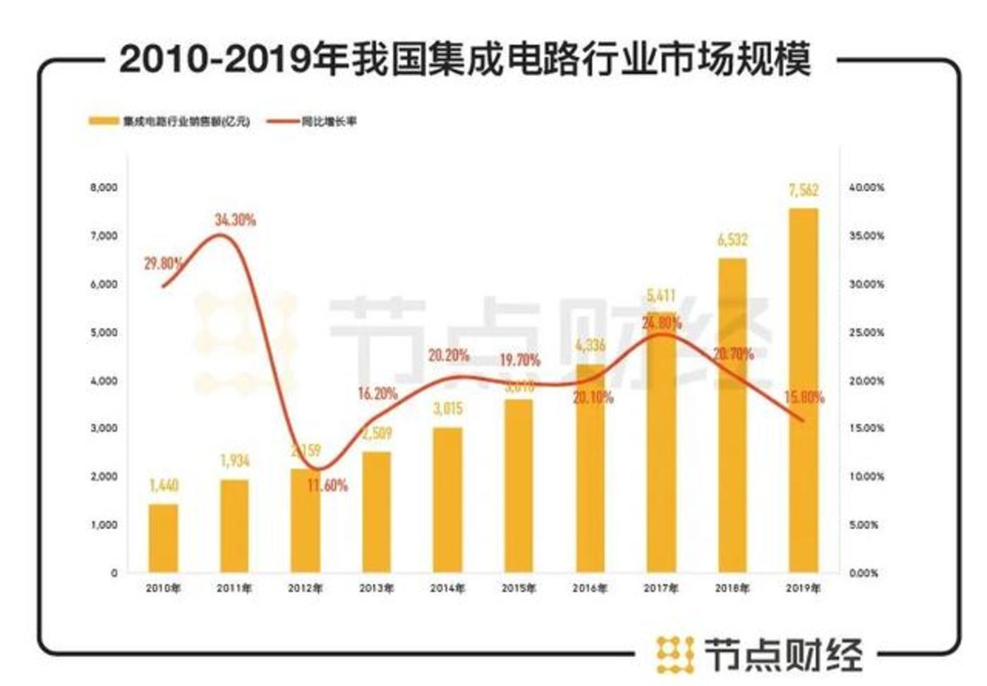 数据来源:中国半导体行业协会,节点投研所