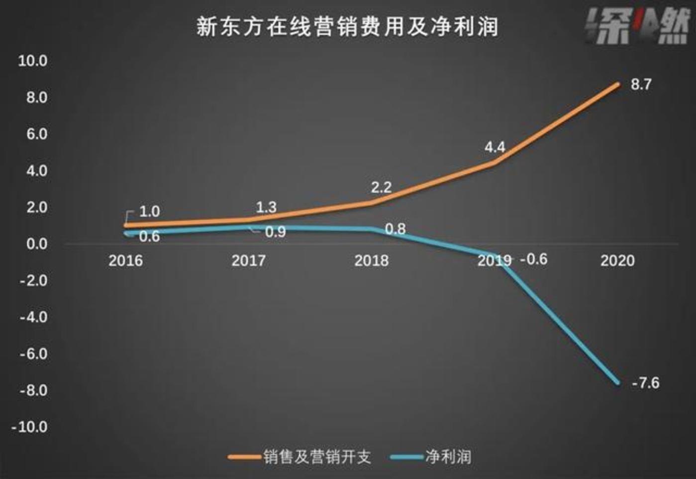 新东方在线各财年营销费用和净利润 制图 /深燃