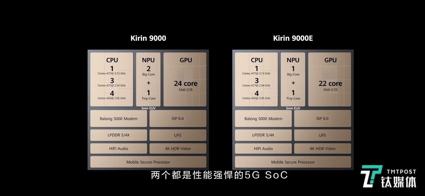 麒麟9000以及麒麟9000E芯片