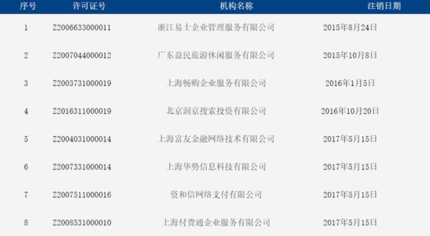 部分已注销许可机构(中国人民银行官网)