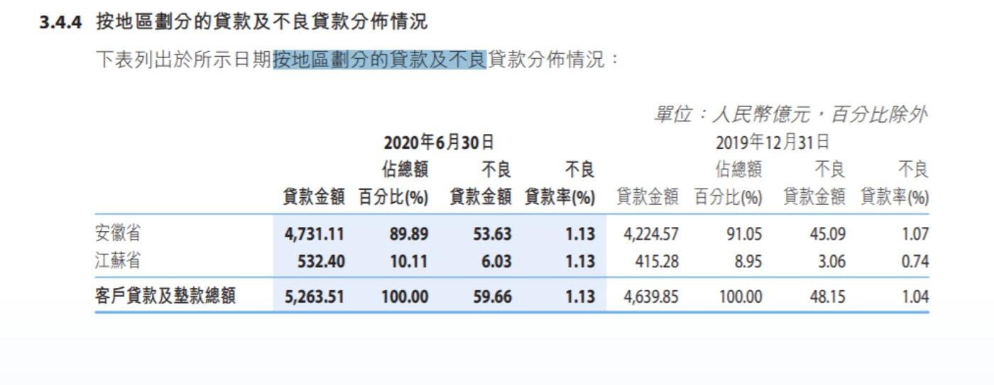 资料来源:徽商银行2020半年报