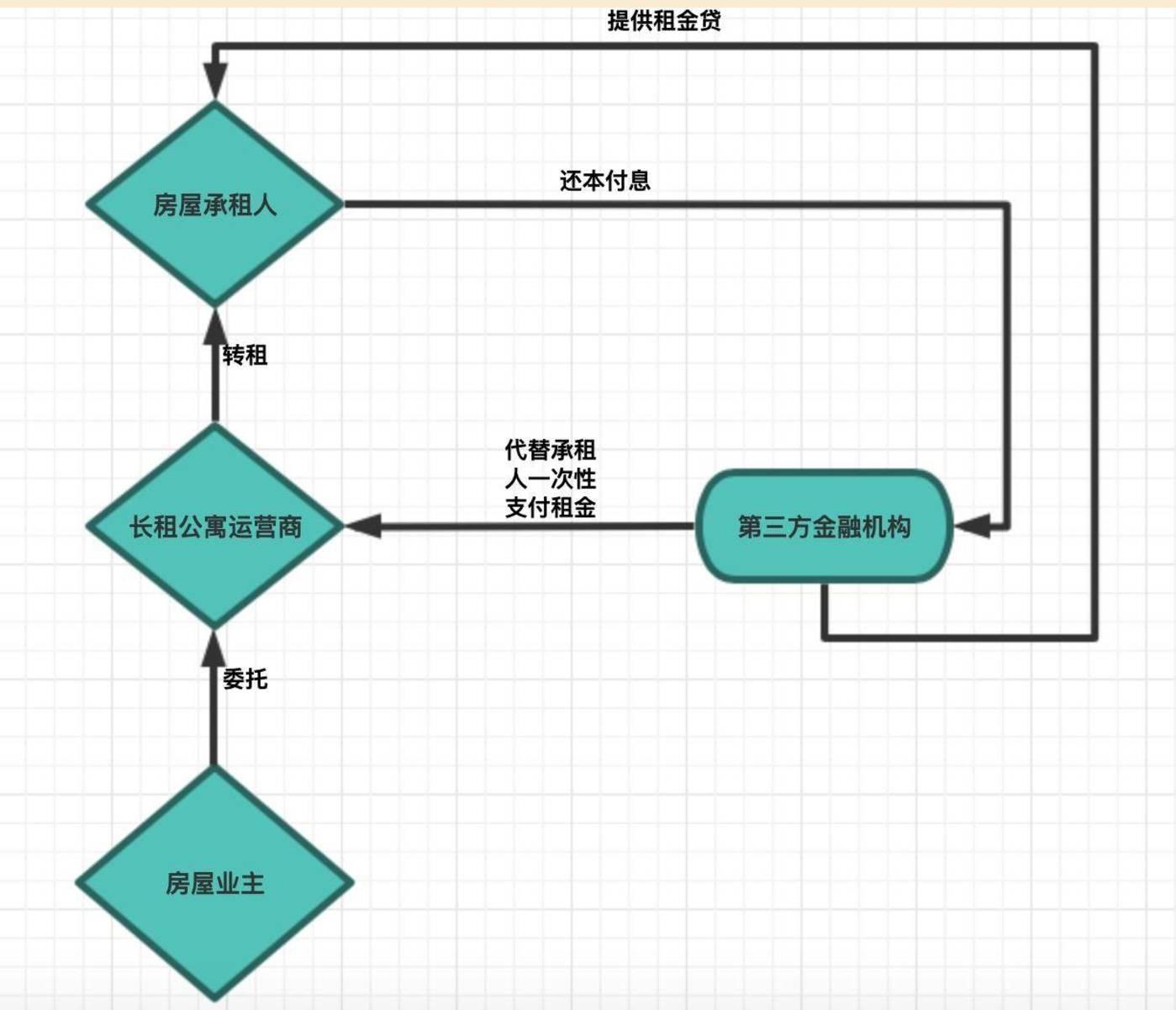 (制图:商业数据派)
