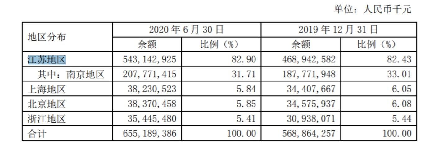 资料来源:南京银行2020半年报