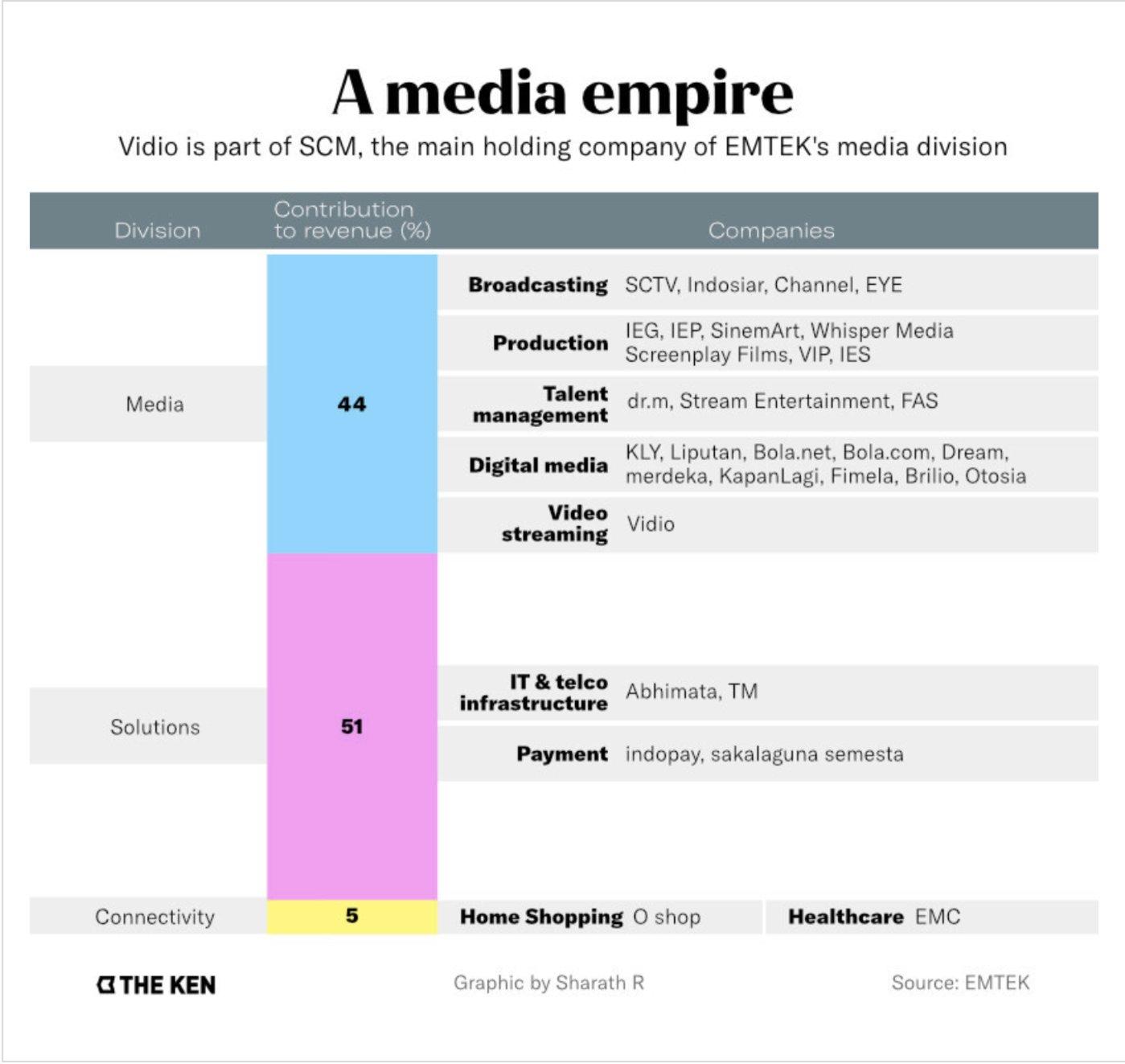 Vidio是SCM的一部分,后者是EMTEK媒体公司的重要组成部分/The Ken