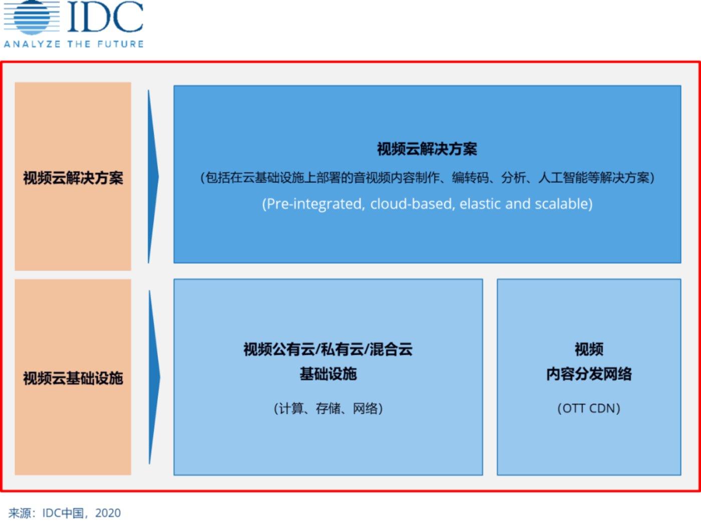 IDC咨询视频云解决方案组成框架图