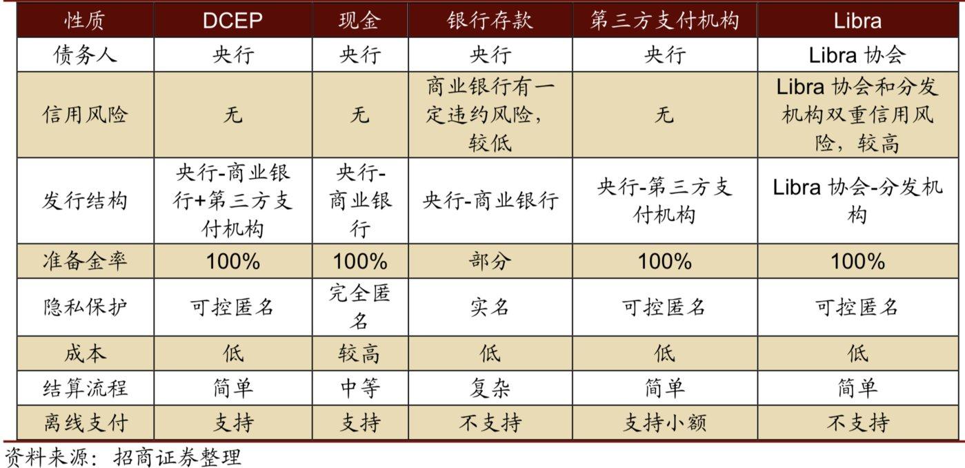 数字人民币与各类货币的区别