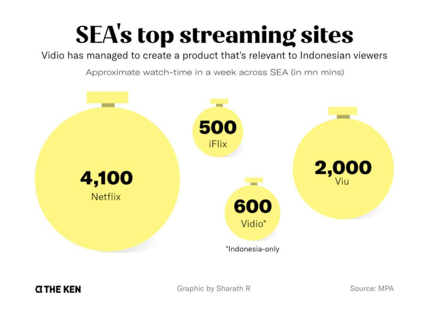 东南亚平均一周观看各流媒体产品时长(以分钟计)/The Ken