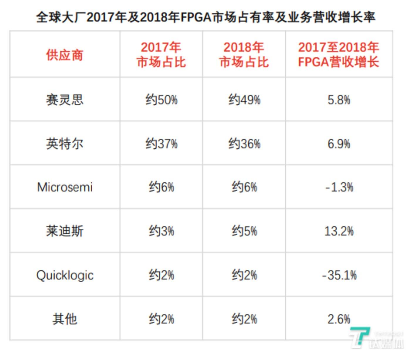 2017年及2018年全球FPGA市场占有率及业务营收增长率(来源:弗若斯特沙利文)