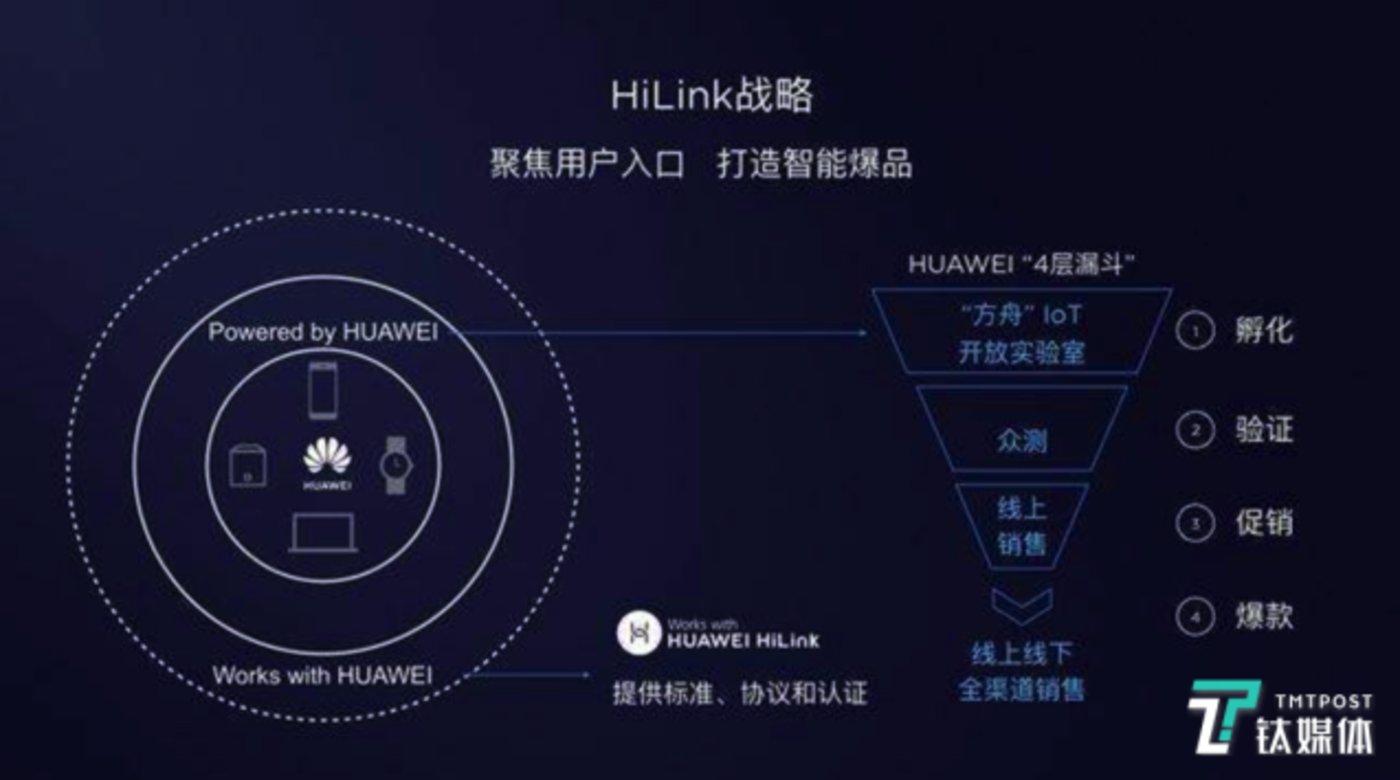 华为HiLink战略