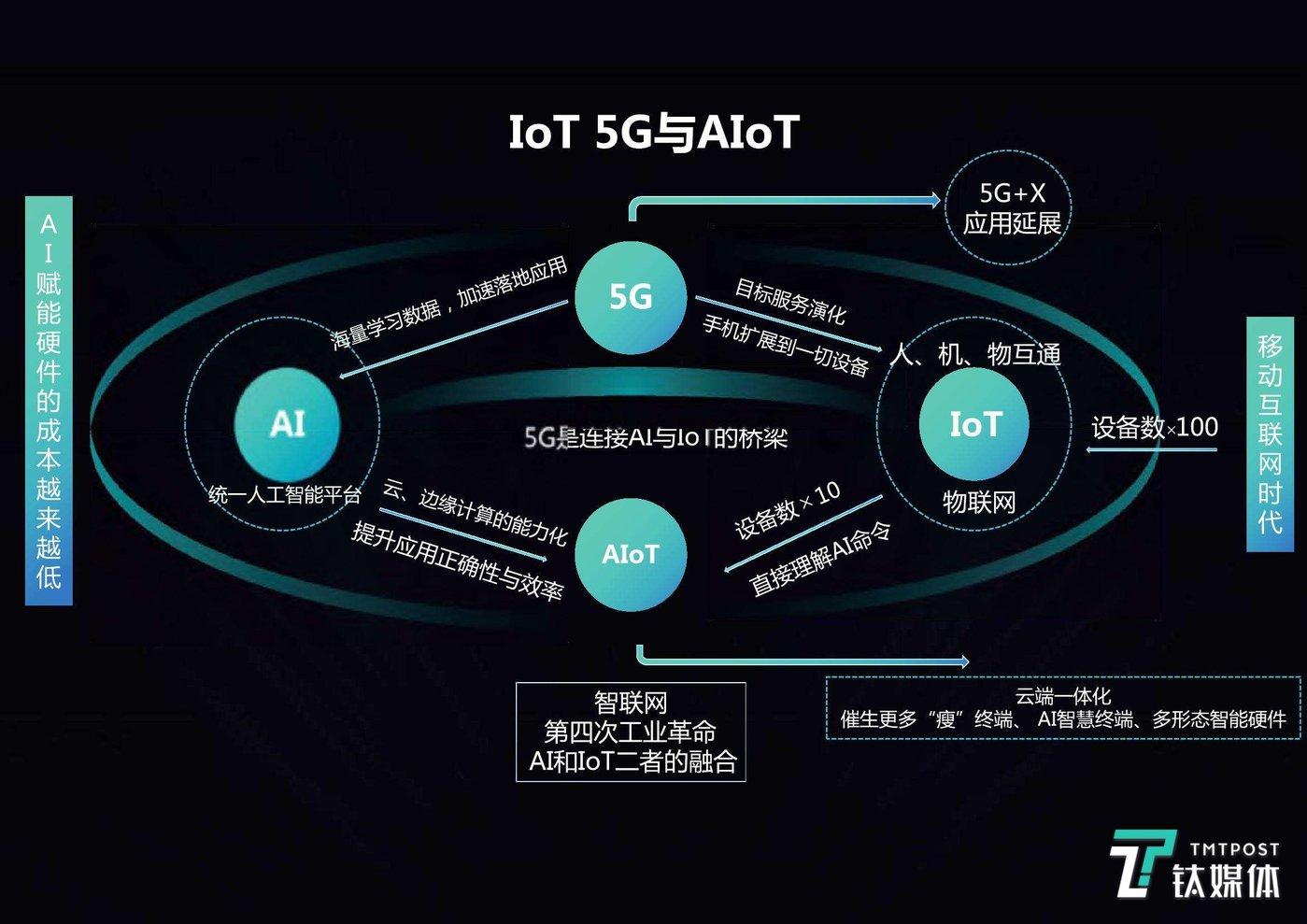 5G对IoT的深度应用