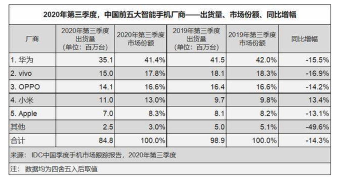 图源:IDC报告