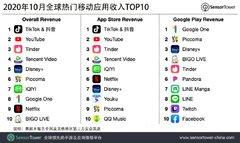 Sensor Tower:抖音及海外版TikTok10月份吸金超过1.15亿美元,为去年同期6.2倍