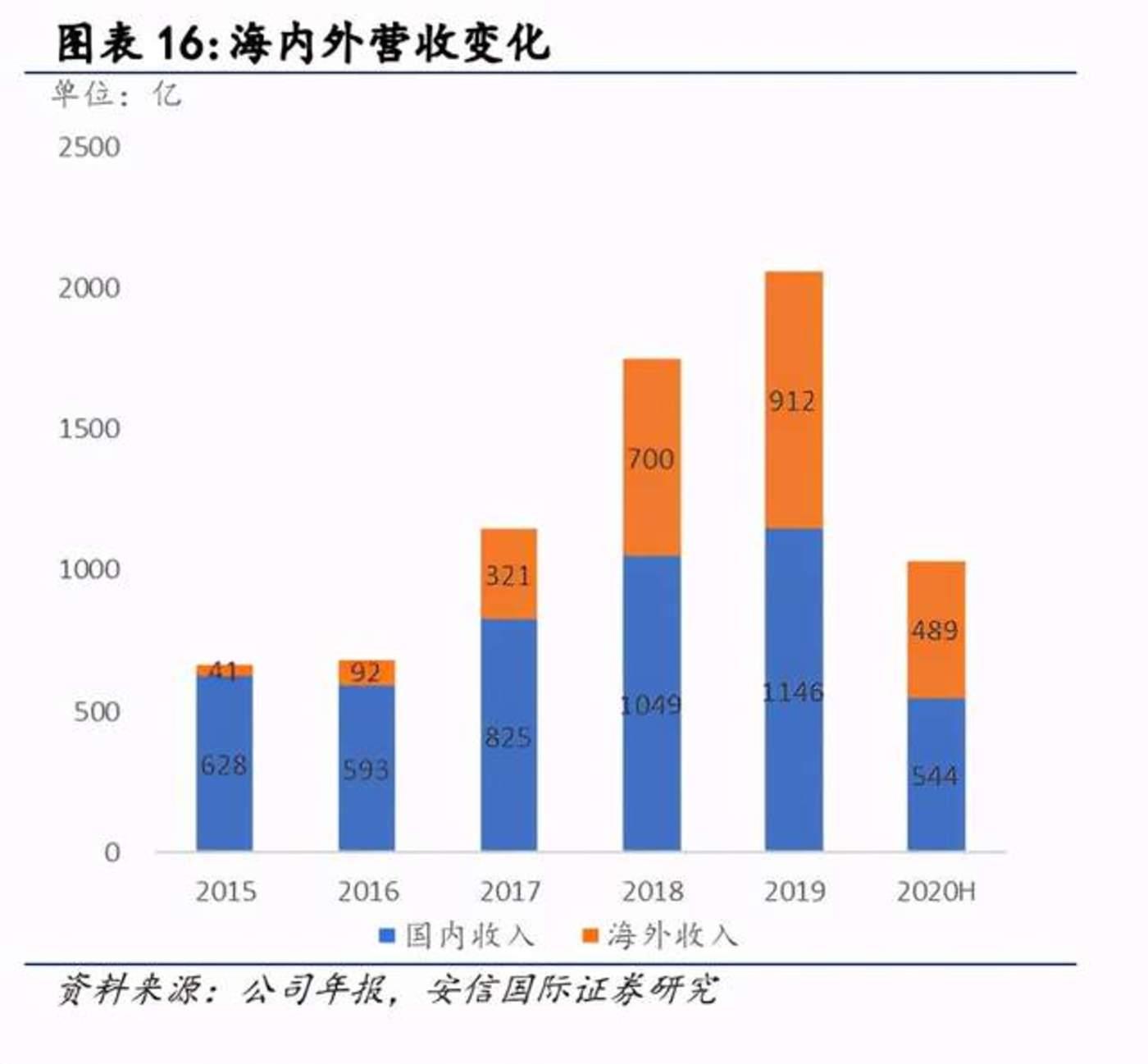图源:安信证券研究报告