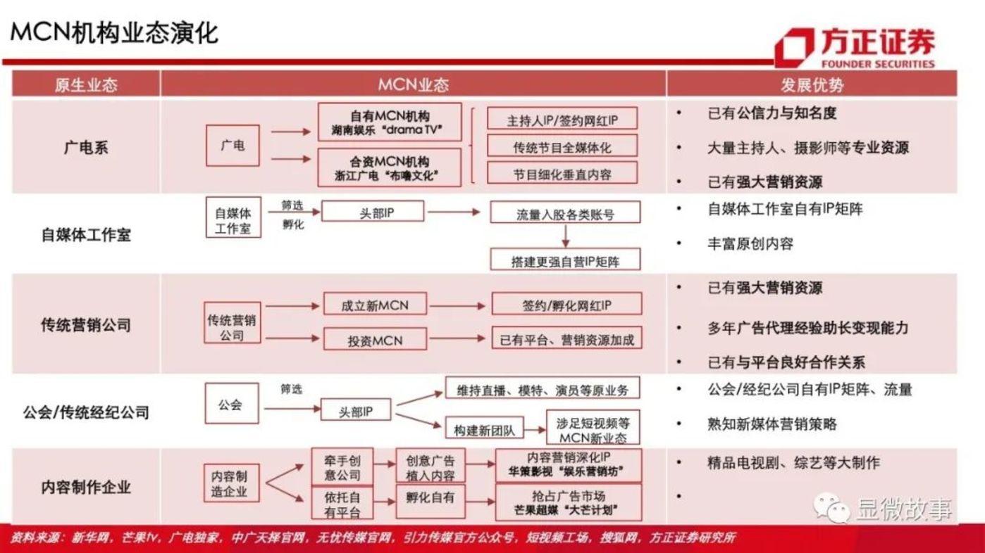 图 | 方正证券中关于MCN机构业态的分析