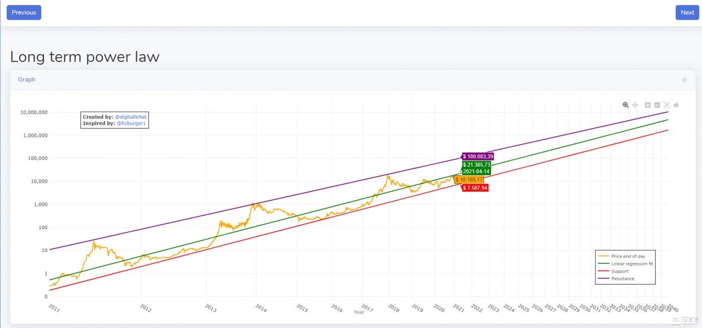 图1斐波那契价格支撑阻力曲线