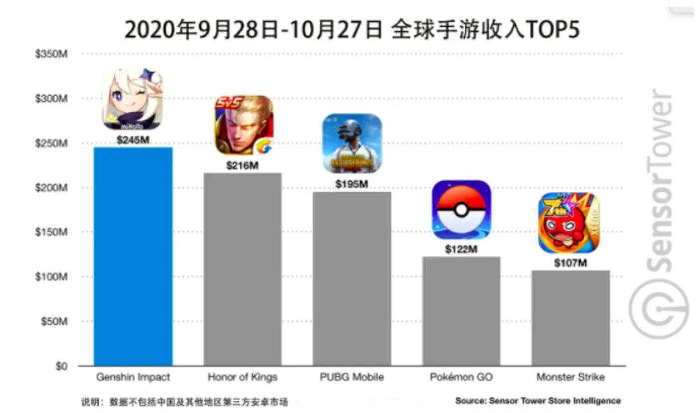 Sensor Tower数据显示,9月28日上市以来,米哈游《原神》迅速成为全球最受欢迎的游戏之一,并在30天内吸金2.45亿美元。