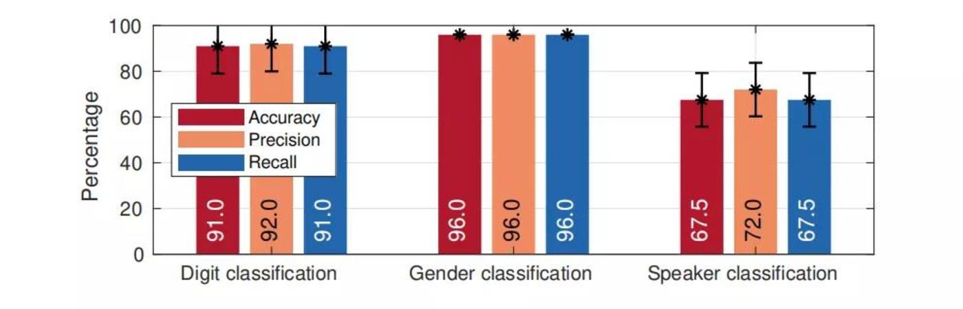 图   LidarPhone 对数字声源、性别、说话人的辨别准确度