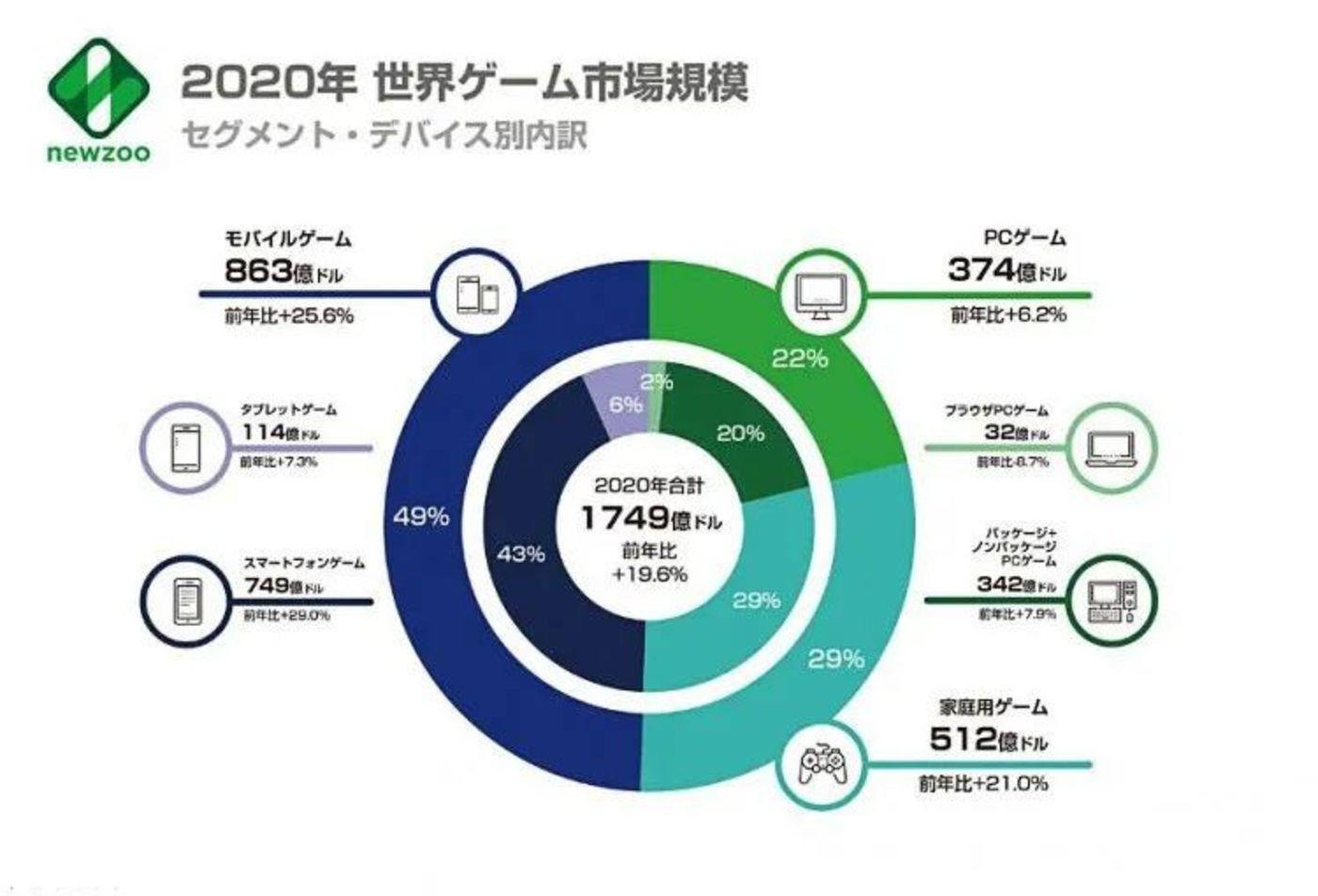 Newzoo公布2020全球游戏市场报告