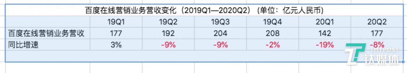 除19年Q1外,百度在线营销业务一直呈负增长