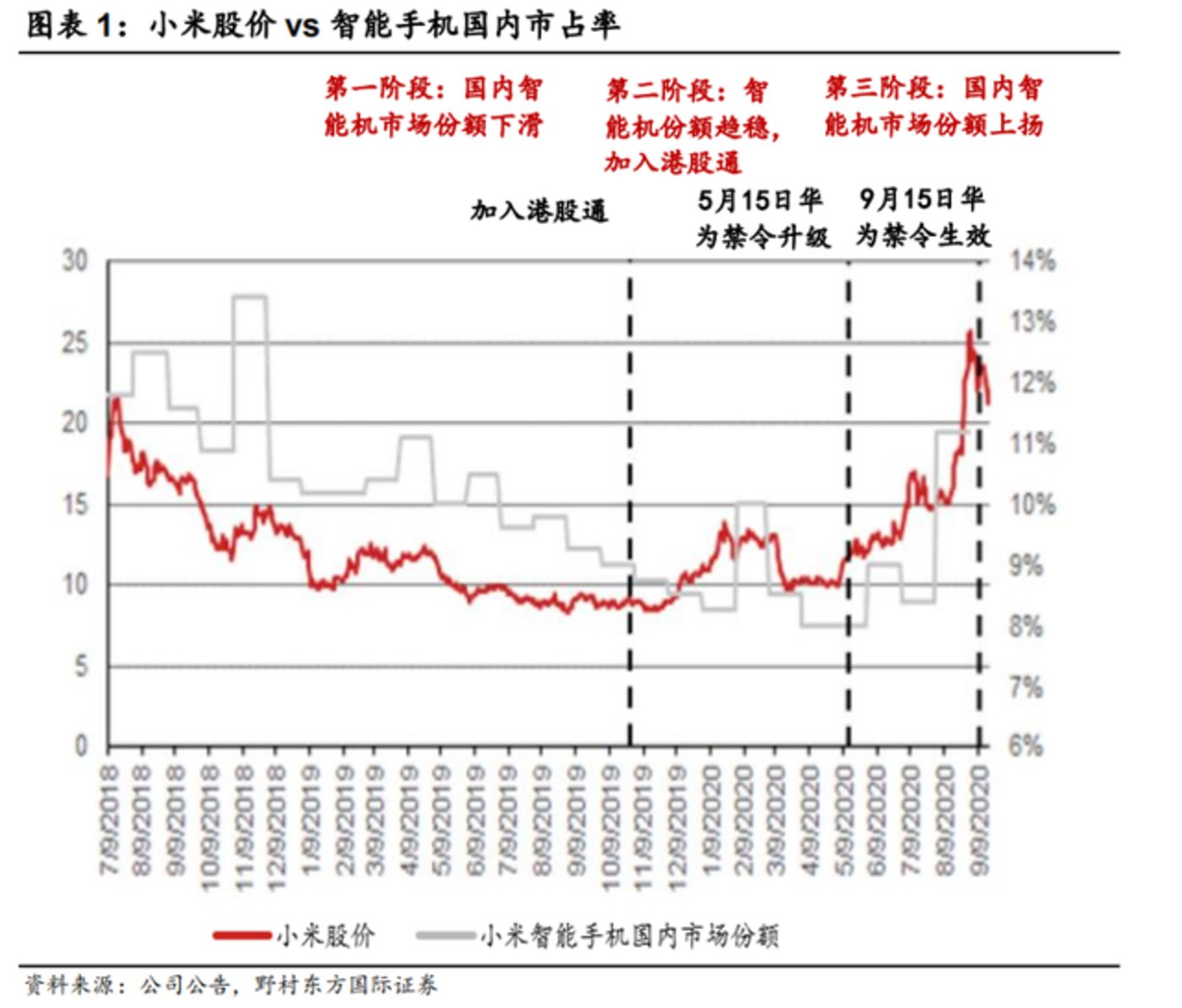 图源:野村证券研究报告