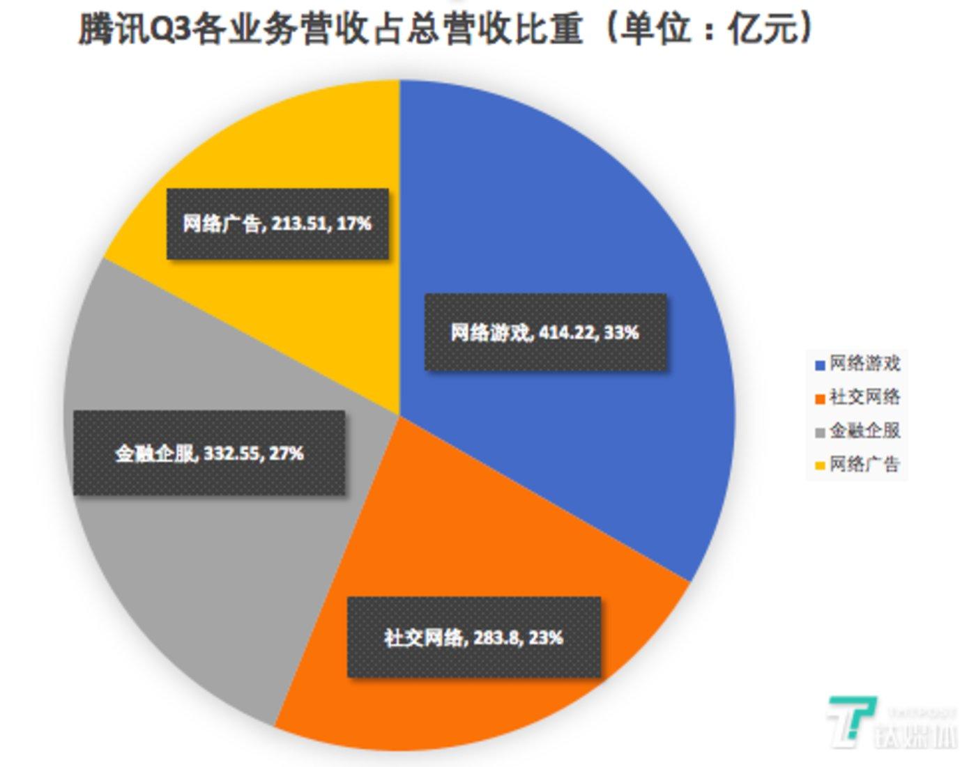 腾讯Q3各业务营收占总营收比重(制图/芦依)