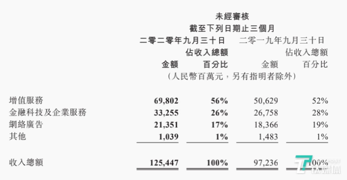 腾讯Q3季度业务分部收入
